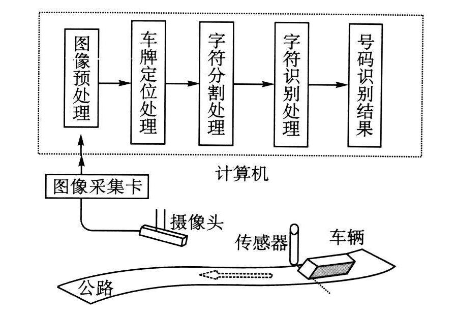 智能停车(图3)