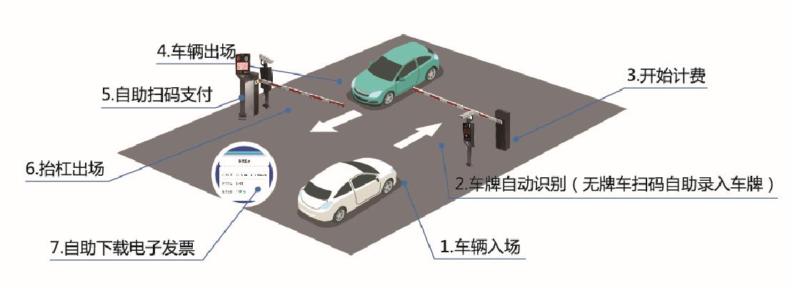 智能停车(图1)