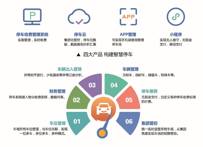 智能停車(圖4)