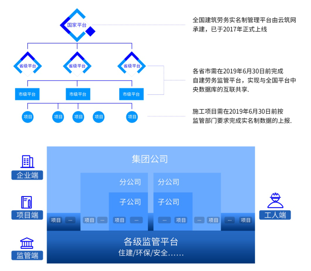 工地实名制解决方案(图2)